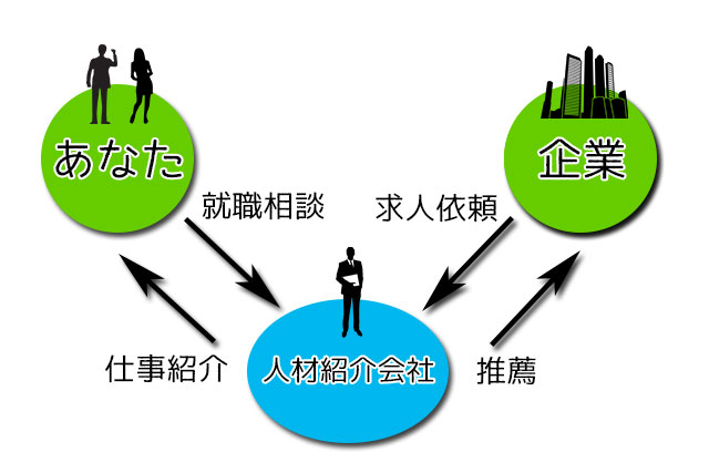あなたとエージェント人材紹介会社と企業の図