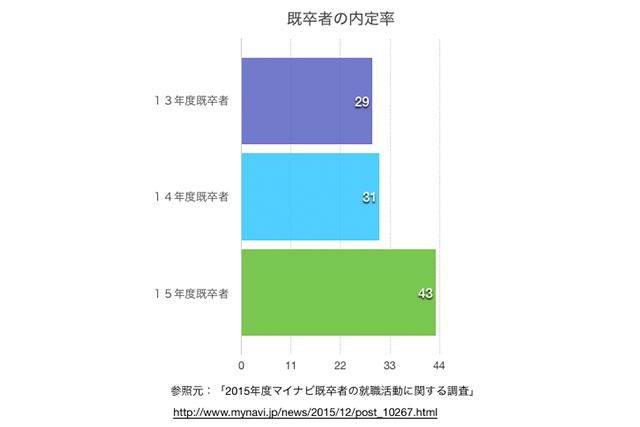 既卒者内定率データの画像