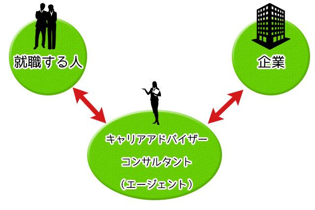 就職する側とエージェント、企業との関係の図